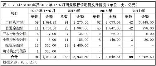 2016年,商业银行同业存单发行总量达13.25万亿元,同比大幅增长151.42%。截至2017年3月末,487家银行公布了2017年同业存单发行计划,规模合计为15.31万亿元。